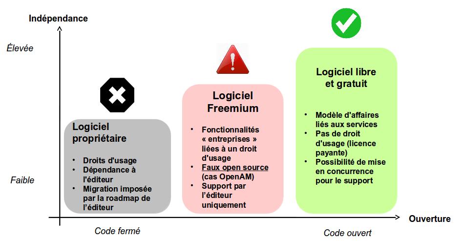 Modèles économiques open source