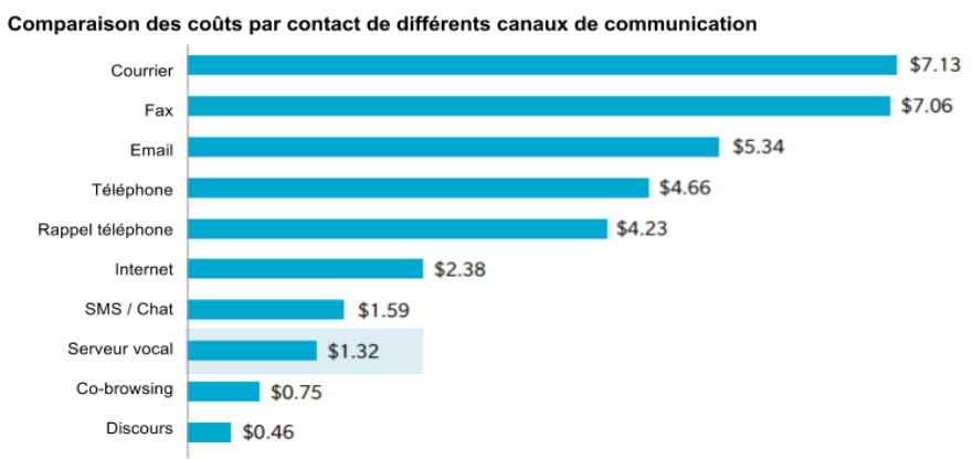 canaux_communication_cout